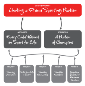 Sport Wales vision